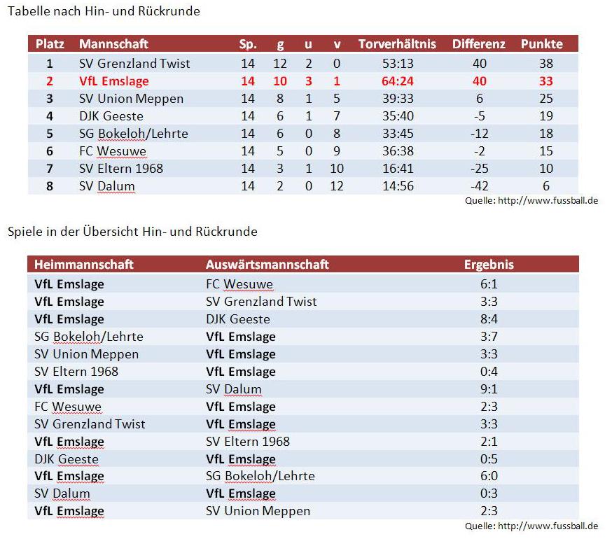 Tabelle und Ergebnisse nach Hin- unr Rückrunde
