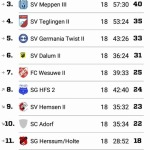 Tabelle (Stand 20.11.2018)